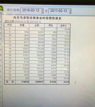 江西上饶茶桔便加盟商创业一年多营业额上百万